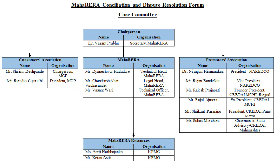 MahaRERA Conciliation and Dispute Resolution Forum