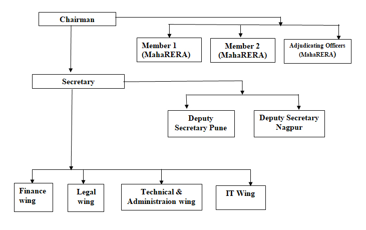 Organogram for Maharashtra Real Estate Regulatory Authority (MahaRERA)